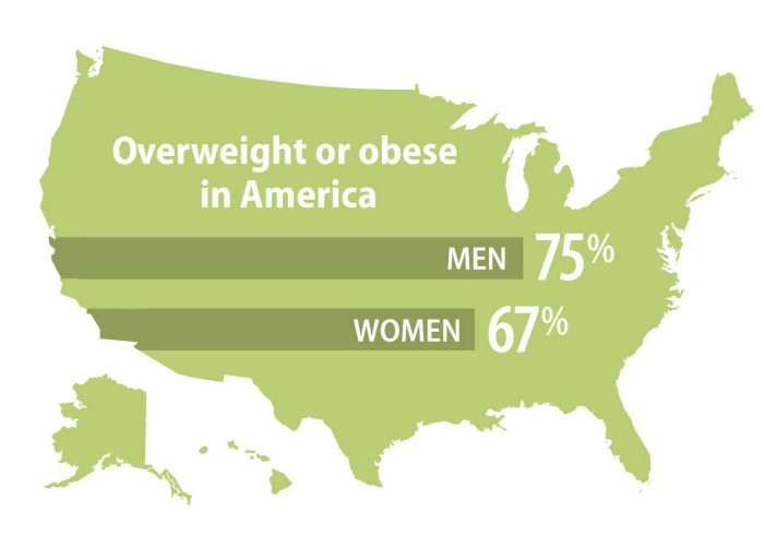 More Americans now obese than overweight Washington University