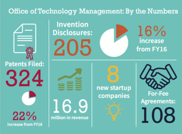 Office of Technology Management: By the Numbers